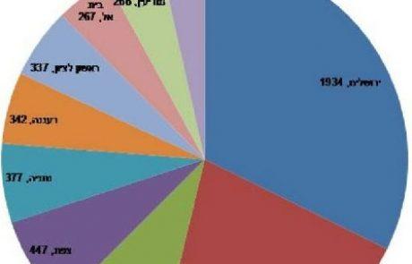 מפקד הבית היהודי:כ-20,000 מתפקדים. 45% חדשים.